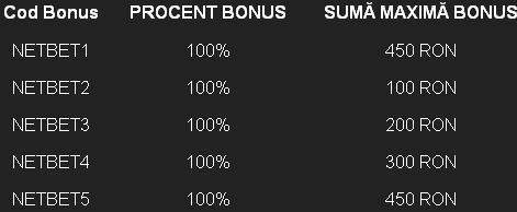 coduri bonus netbet