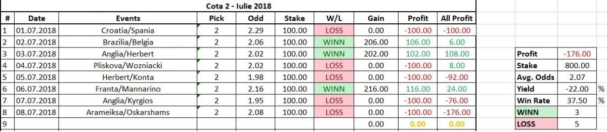 statistica cota 2 10.07.2018