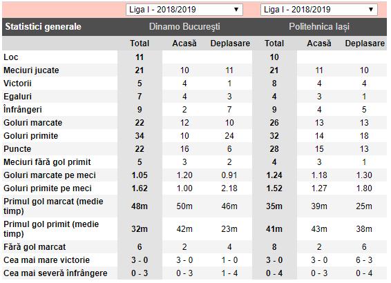 Predictii fotbal – Poli Iasi – Dinamo – Romania Liga 1 ... |Dinamo- Poli Iasi