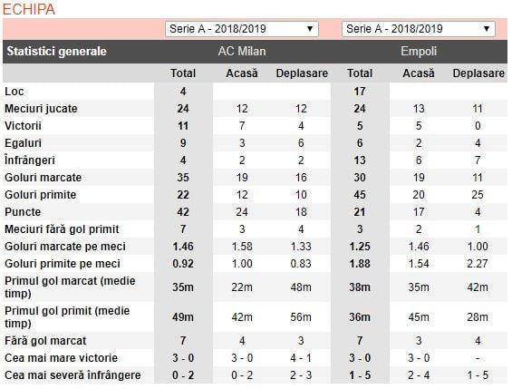 ponturi pariuri milan vs empoli - italia serie a - 22 februarie 2019 - 2