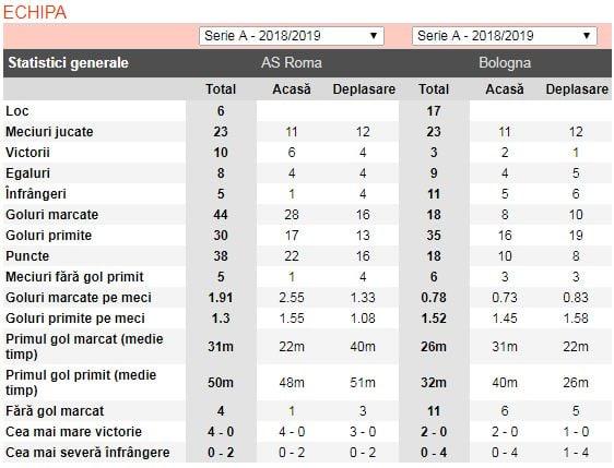 ponturi pariuri roma vs bologna - italia serie a - 18 februarie 2019 - 2