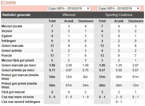 ponturi pariuri villarreal vs sporting - europa league - 21 februarie 2019 - 2