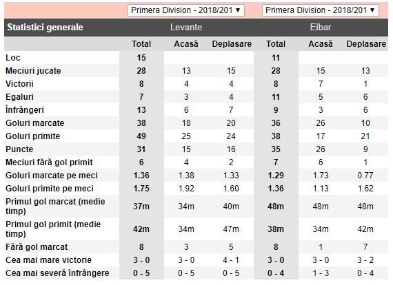 ponturi pariuri Levante vs Eibar