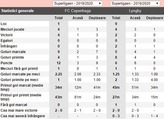 ponturi pariuri Copenhaga vs Lyngby