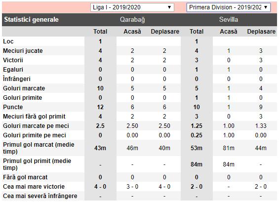 ponturi pariuri Qarabag vs Sevilla