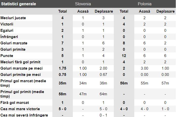 ponturi pariuri slovenia vs polonia