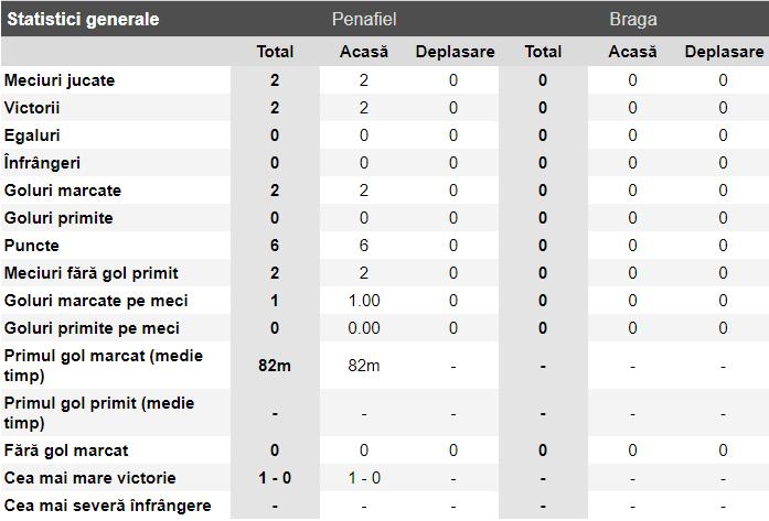 ponturi penafiel vs braga