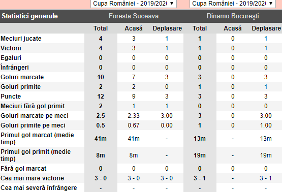 Ponturi fotbal Foresta vs Dinamo