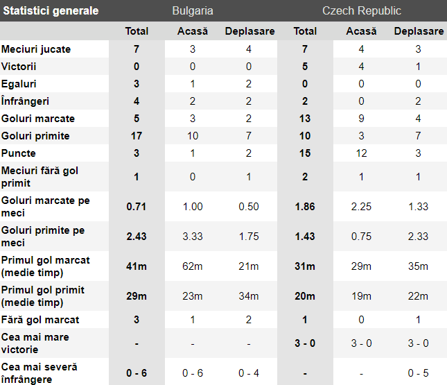 ponturi bulgaria vs cehia