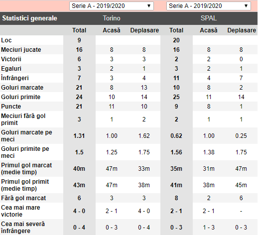 Pronosticuri Pariuri Torino vs SPAL