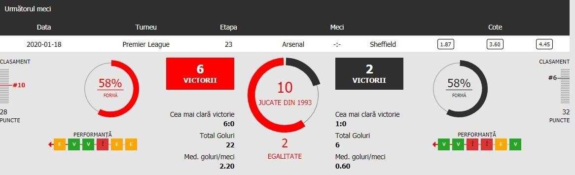 Arsenal vs Sheffield