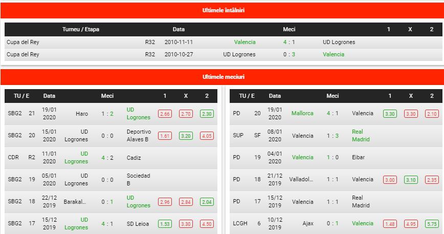 Predictii fotbal Logrones vs Valencia
