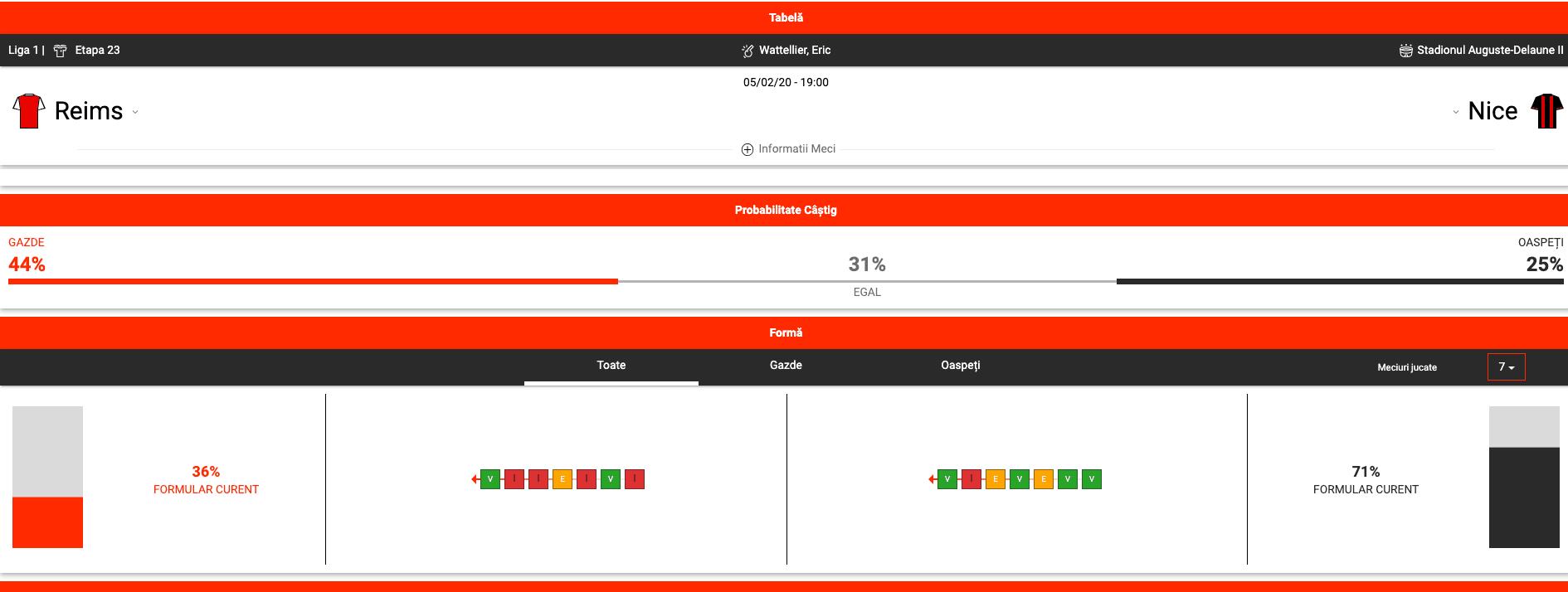 Pronosticuri pariuri Reims vs Nice