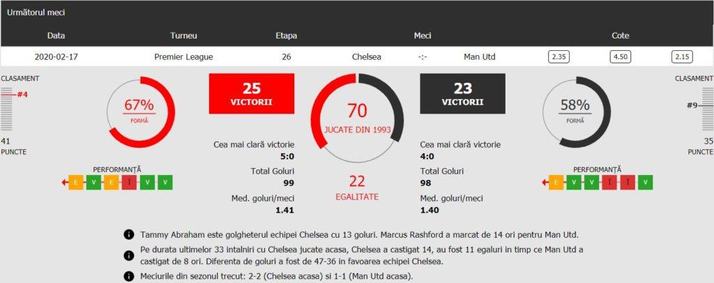 Pronosticuri Chelsea vs Manchester United