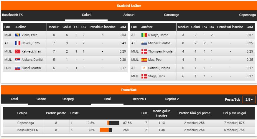 Ponturi fotbal Basaksehir vs Copenhaga