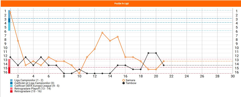 Tambov vs Samara pozitie in clasament