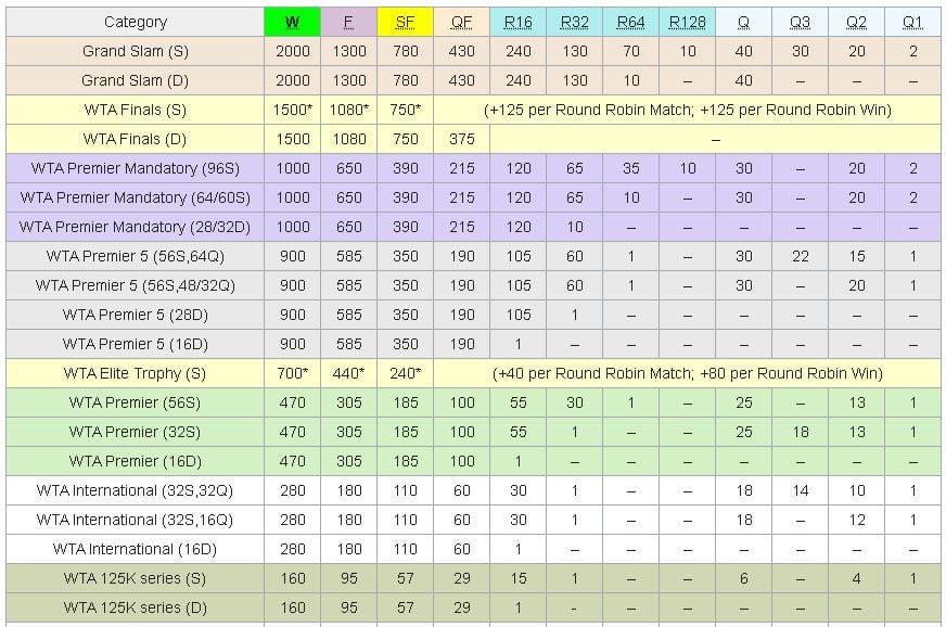 turnee de tenis WTA - punctaje