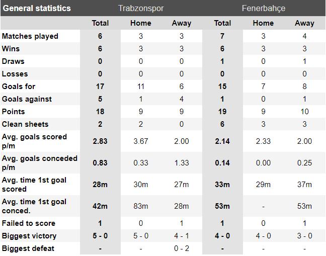 trabzonspor vs fenerbahce ponturi pariuri
