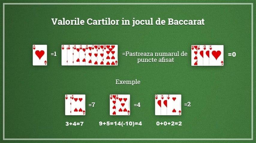 Baccarat - valoarea cărților