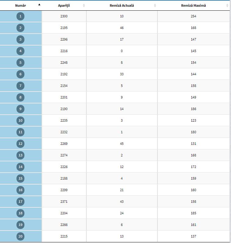 tabel interactiv cu numerone pentru win for life