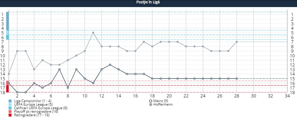 mainz hoffenheim statistici pariuri