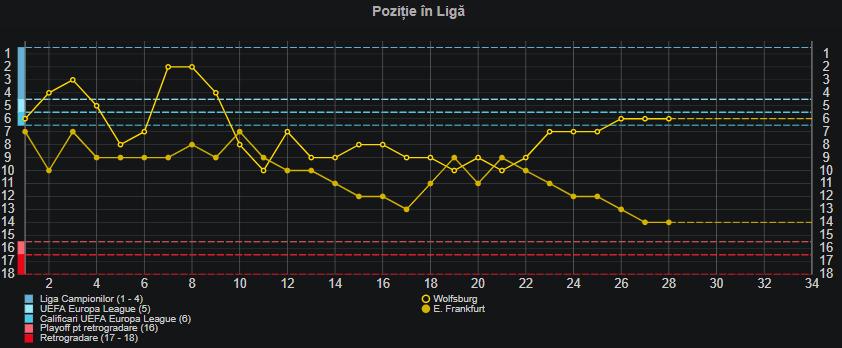 wolfsburg frankfurt statistici pariuri