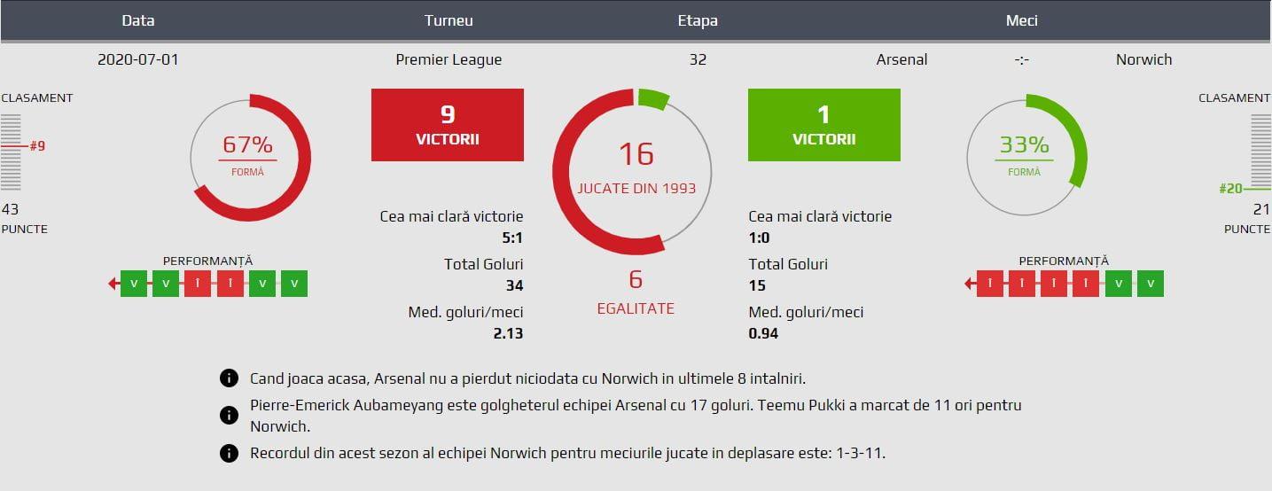 Arsenal - Norwich statistici