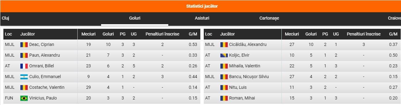 CFR Cluj - U Craiova predictii fotbal