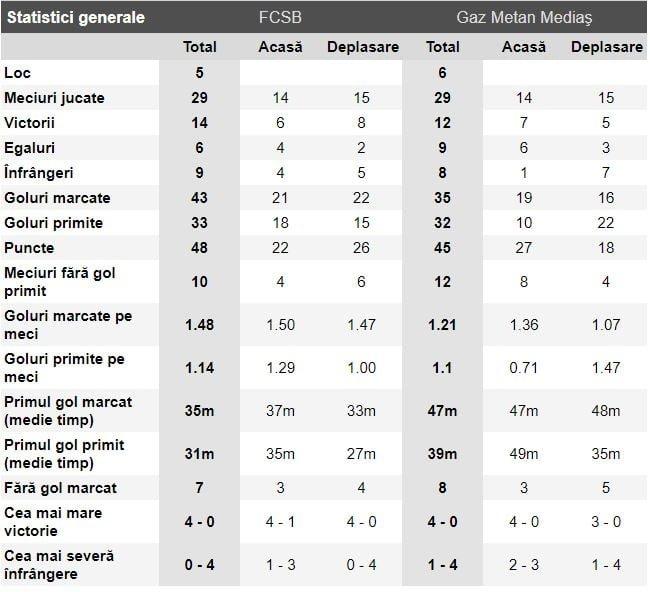 FCSB - Gaz Metan statistici
