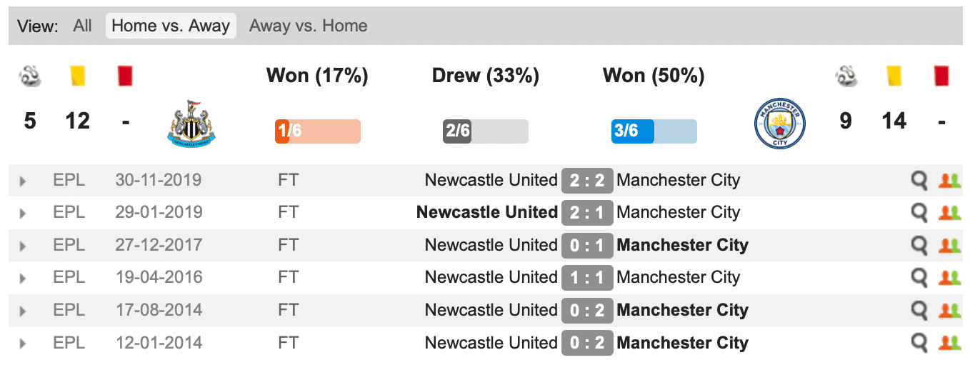 Newcastle - Manchester City statistici