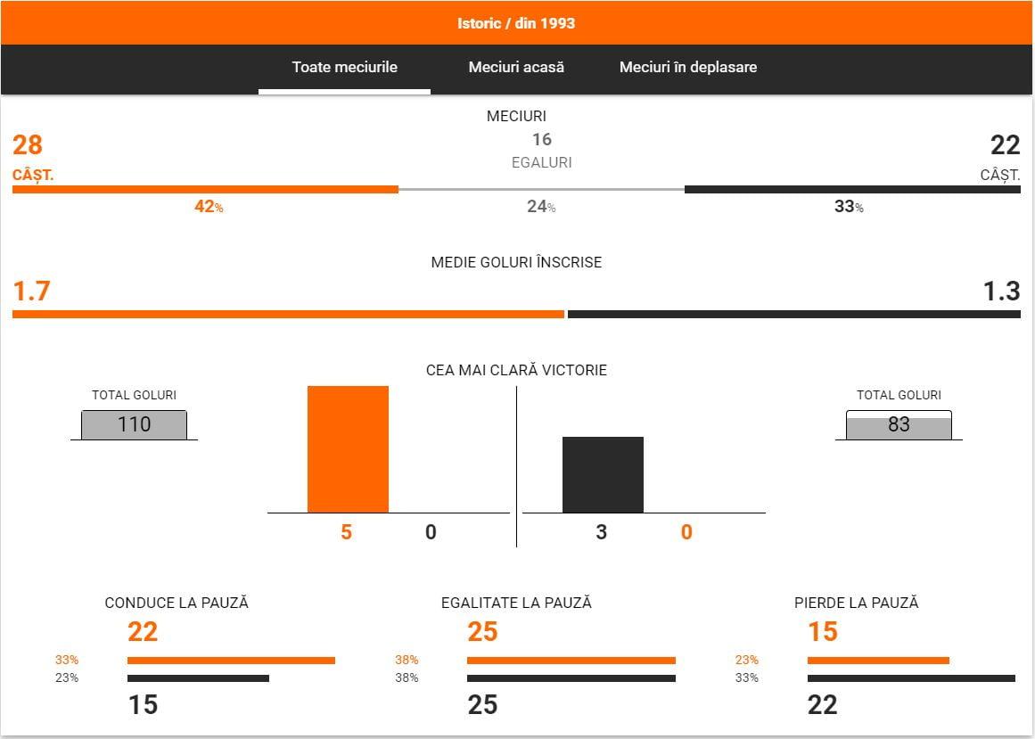 PSG - Lyon statistici