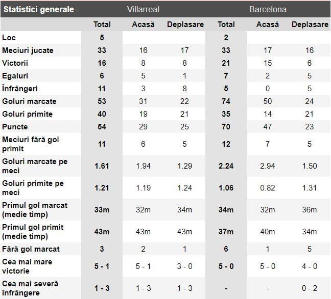 Villarreal - Barcelona statistici