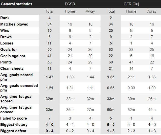 fcsb - cfr cluj statistici