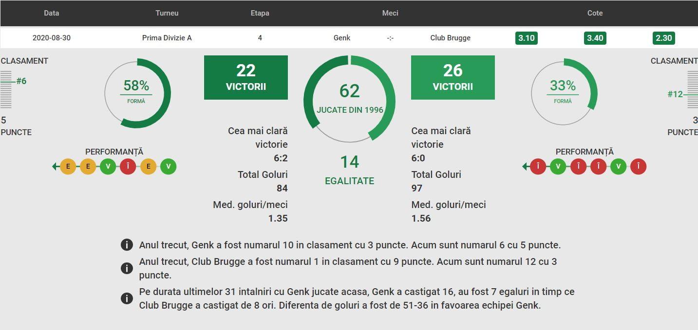 Genk - Club Brugge statistici