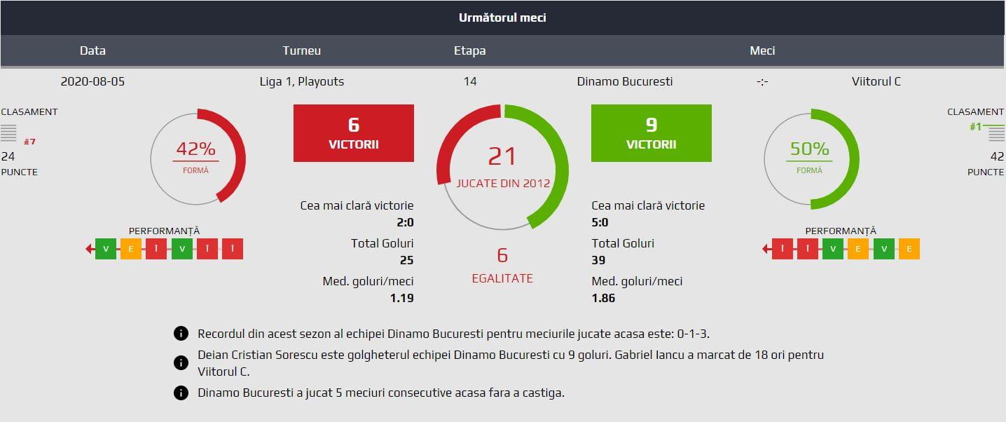 Dinamo - Viitorul statistici