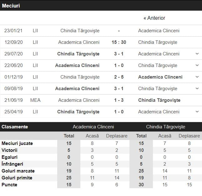 Academica Clinceni - Chindia statistici