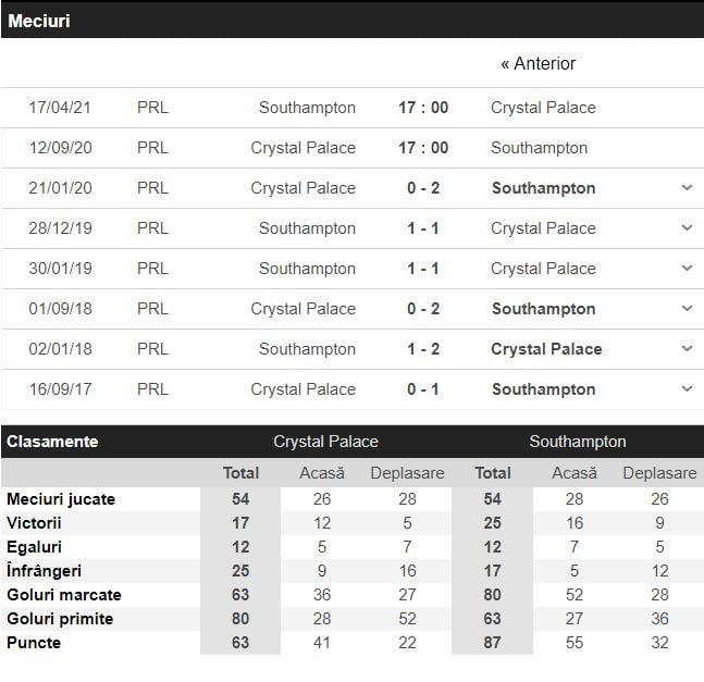 Crystal Palace - Southampton statistici