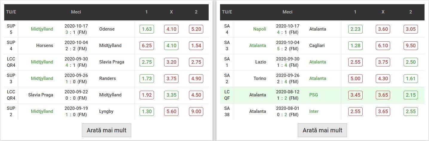 Midtjylland - Atalanta statistici