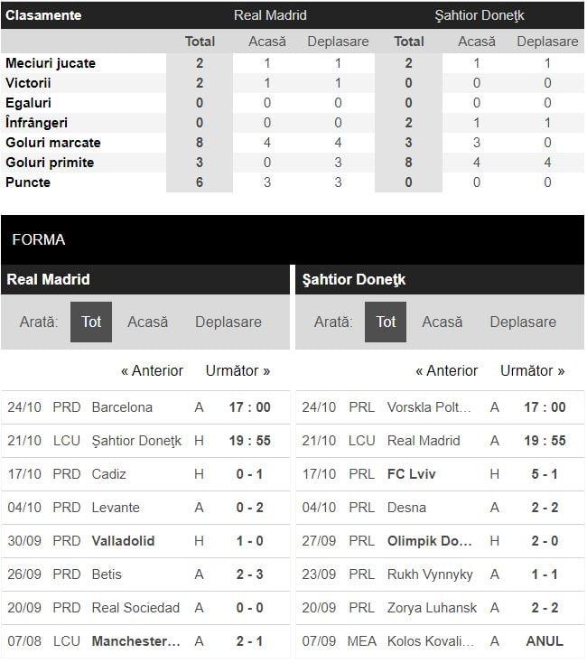 Real Madrid - Sahtior Donetsk statistici