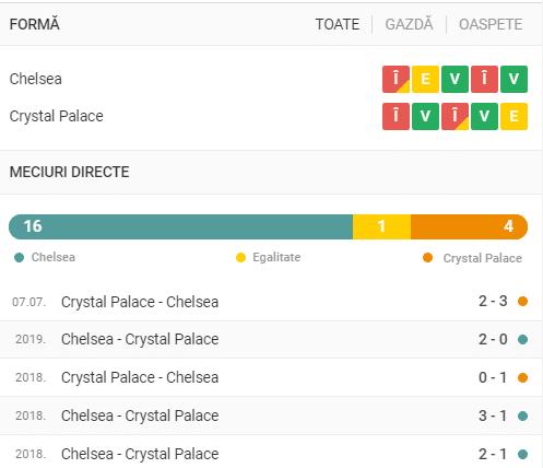 Chelsea - Crystal Palace statistici pariuri 03102020