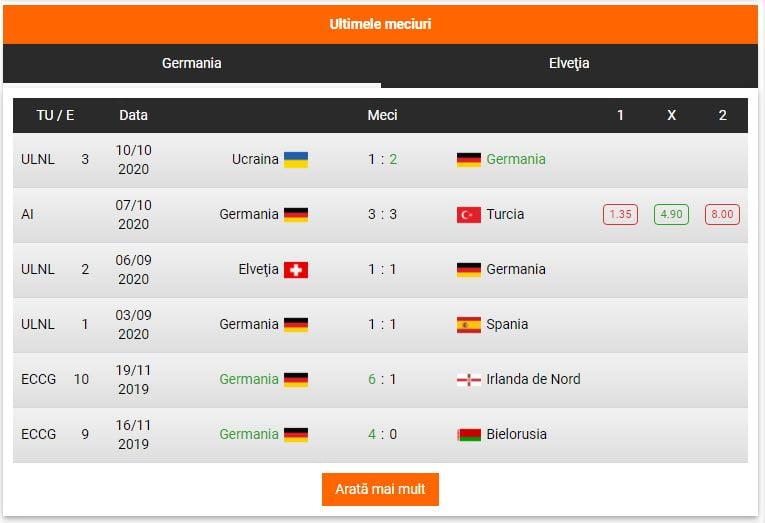 statistici germania - elvetia